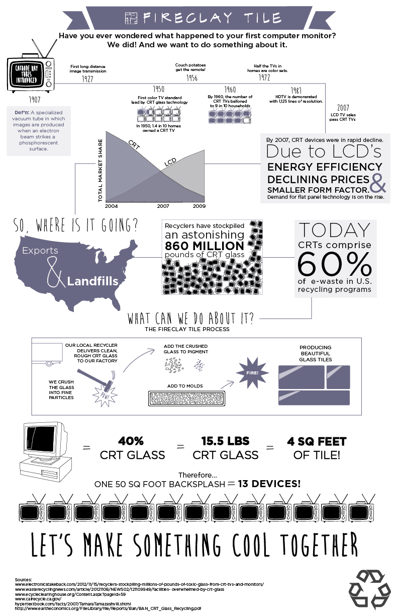 Infographic of CRT Monitor to Tile